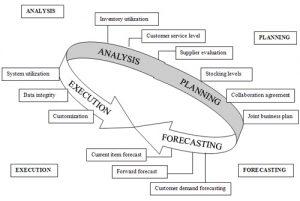 demandplanning